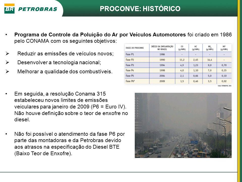 PROCONVE: HISTÓRICO Programa de Controle da Poluição do Ar por Veículos Automotores foi criado em 1986 pelo CONAMA com os seguintes objetivos: