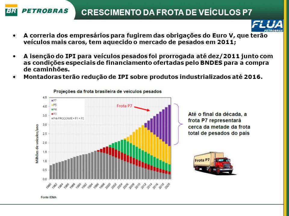 CRESCIMENTO DA FROTA DE VEÍCULOS P7