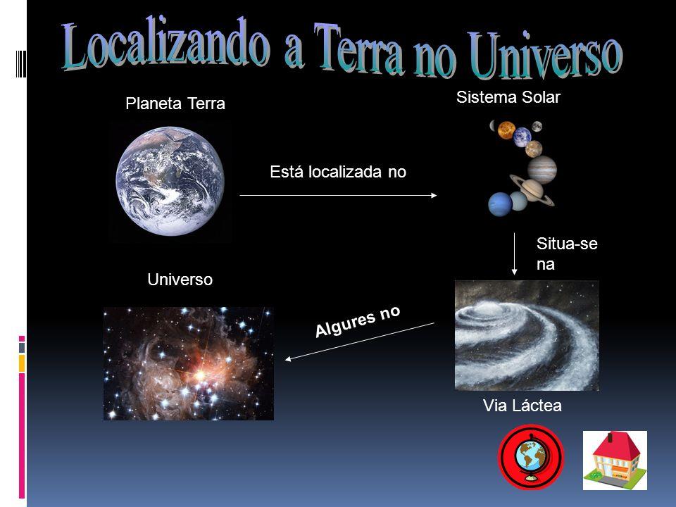 Localizando a Terra no Universo