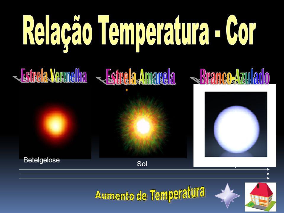 Relação Temperatura - Cor