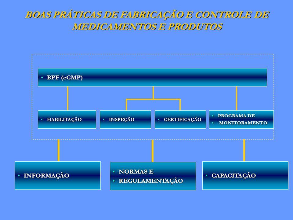 BOAS PRÁTICAS DE FABRICAÇÃO E CONTROLE DE MEDICAMENTOS E PRODUTOS