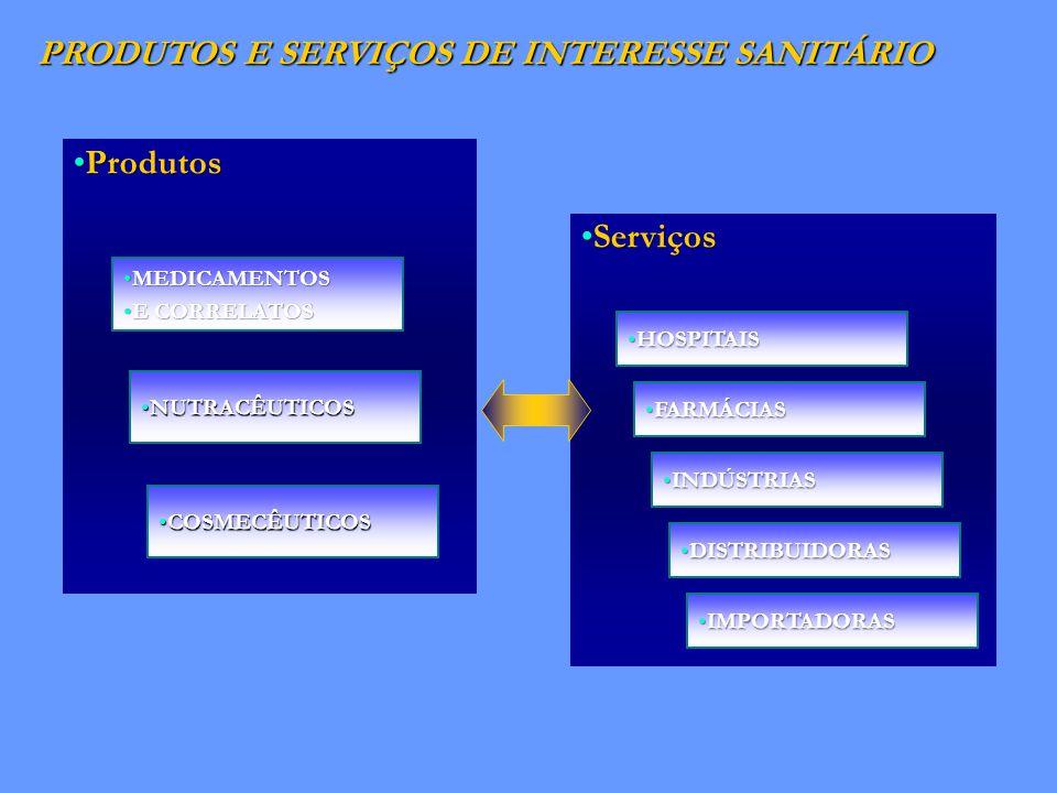 PRODUTOS E SERVIÇOS DE INTERESSE SANITÁRIO