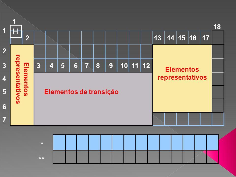 Elementos representativos Elementos representativos