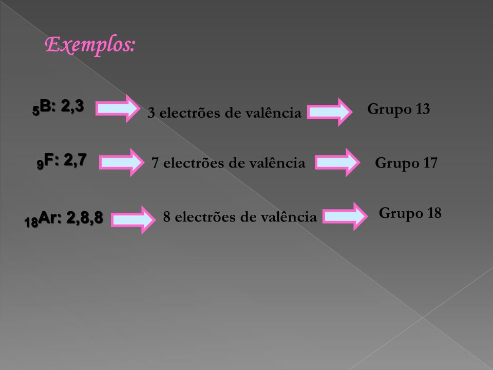 Exemplos: 5B: 2,3 9F: 2,7 18Ar: 2,8,8 Grupo 13 3 electrões de valência