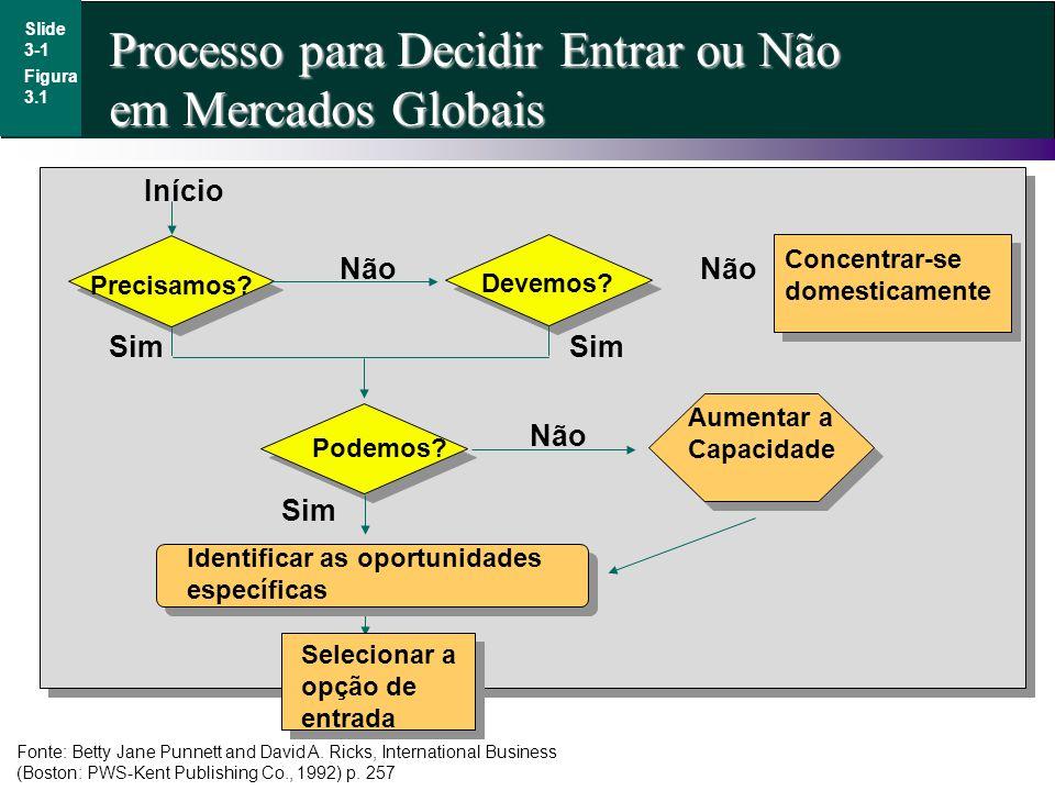 Processo para Decidir Entrar ou Não em Mercados Globais