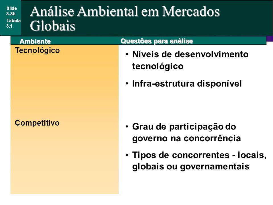 Análise Ambiental em Mercados Globais