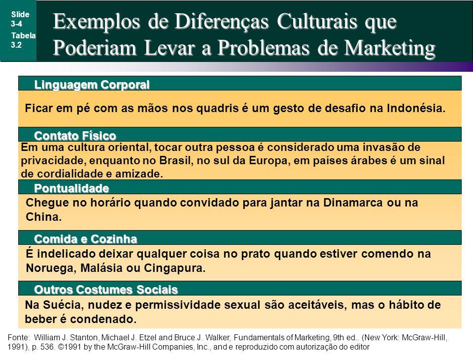 Exemplos de Diferenças Culturais que Poderiam Levar a Problemas de Marketing