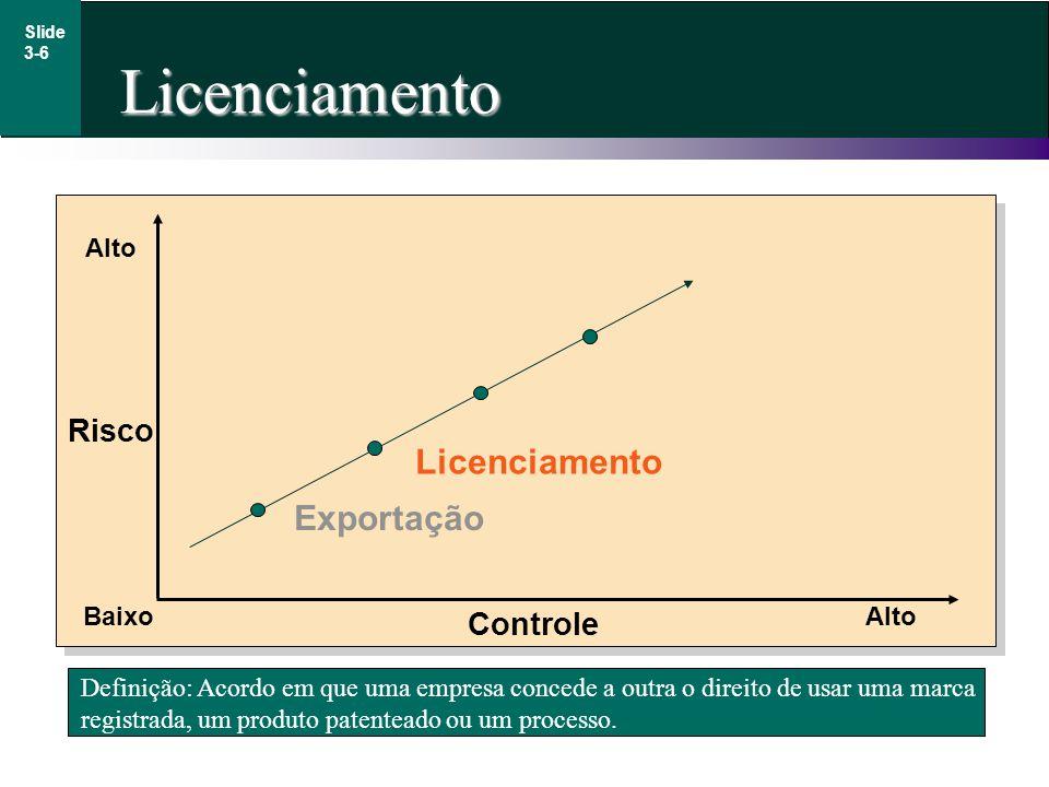 Licenciamento Licenciamento Exportação Risco Controle Alto Baixo Alto