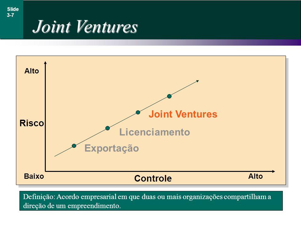 Joint Ventures Joint Ventures Licenciamento Exportação Risco Controle