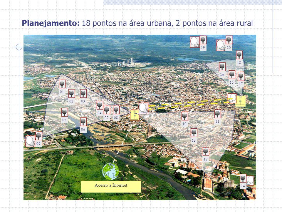 Planejamento: 18 pontos na área urbana, 2 pontos na área rural