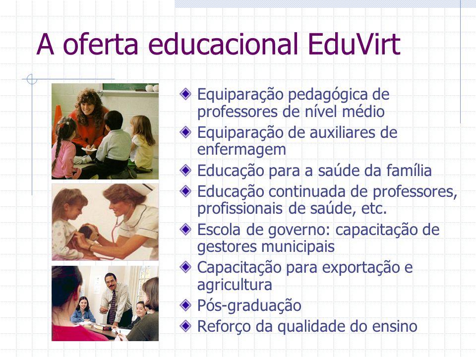 A oferta educacional EduVirt