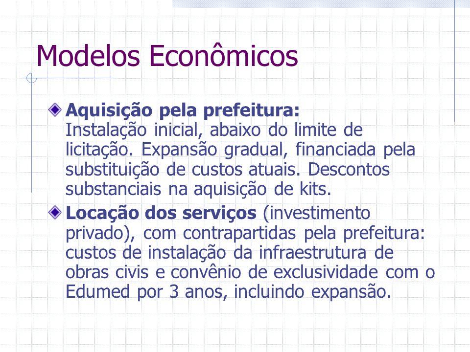 Modelos Econômicos