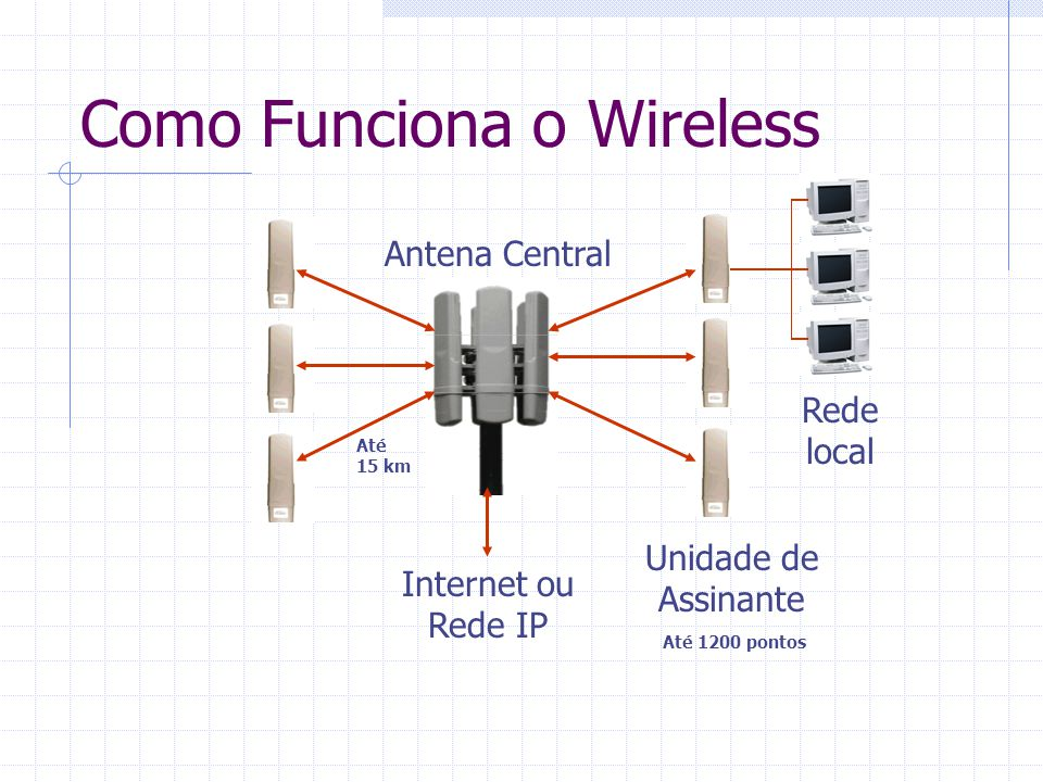 Como Funciona o Wireless
