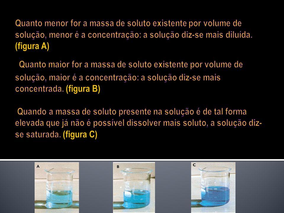 Quanto menor for a massa de soluto existente por volume de solução, menor é a concentração: a solução diz-se mais diluída.