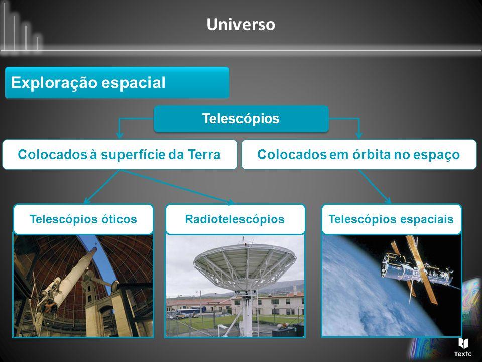 Exploração espacial Telescópios Colocados à superfície da Terra
