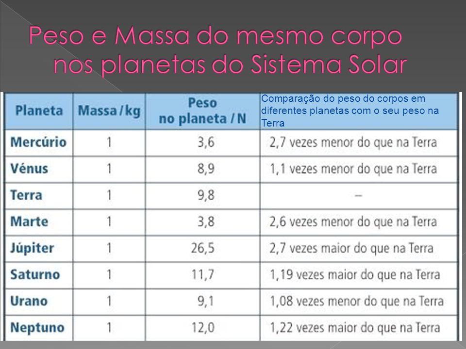 Peso e Massa do mesmo corpo nos planetas do Sistema Solar