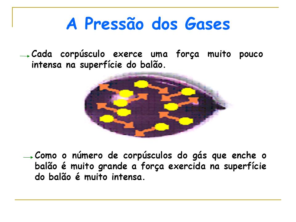 A Pressão dos Gases Cada corpúsculo exerce uma força muito pouco intensa na superfície do balão.