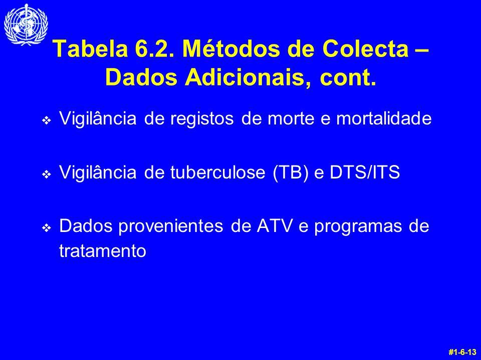 Tabela 6.2. Métodos de Colecta – Dados Adicionais, cont.