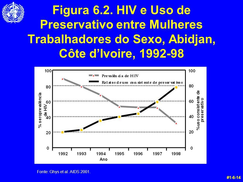 Figura 6.2. HIV e Uso de Preservativo entre Mulheres Trabalhadores do Sexo, Abidjan, Côte d'Ivoire, 1992-98