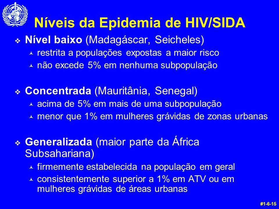 Níveis da Epidemia de HIV/SIDA