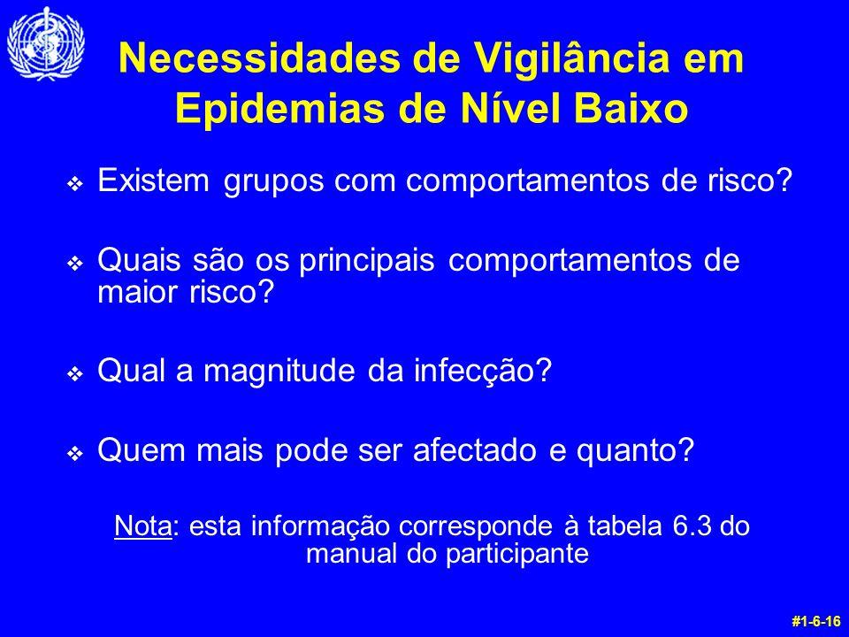 Necessidades de Vigilância em Epidemias de Nível Baixo