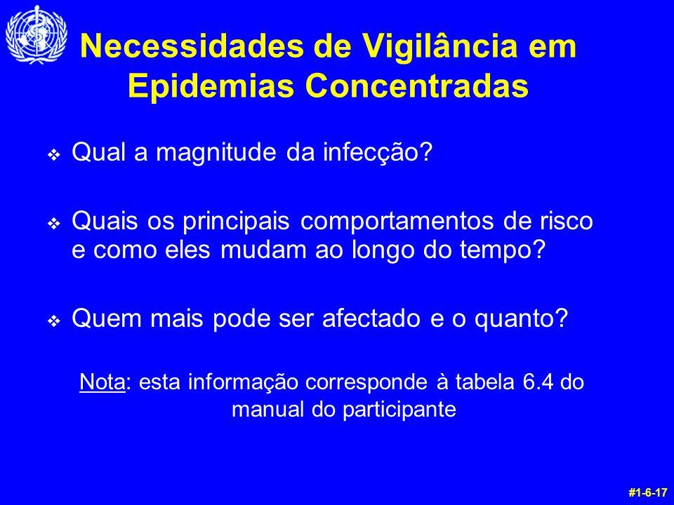 Necessidades de Vigilância em Epidemias Concentradas