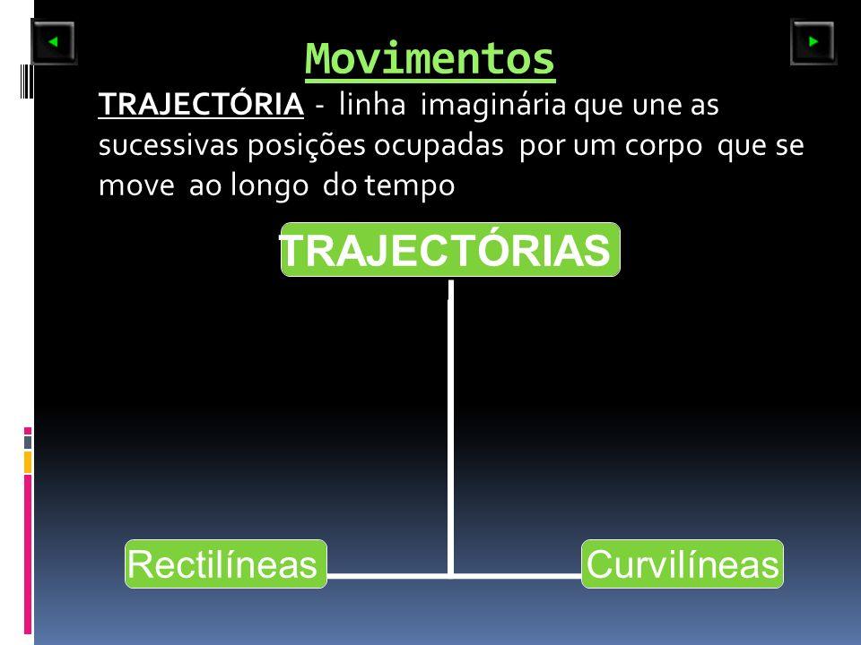 Movimentos TRAJECTÓRIA - linha imaginária que une as sucessivas posições ocupadas por um corpo que se move ao longo do tempo.