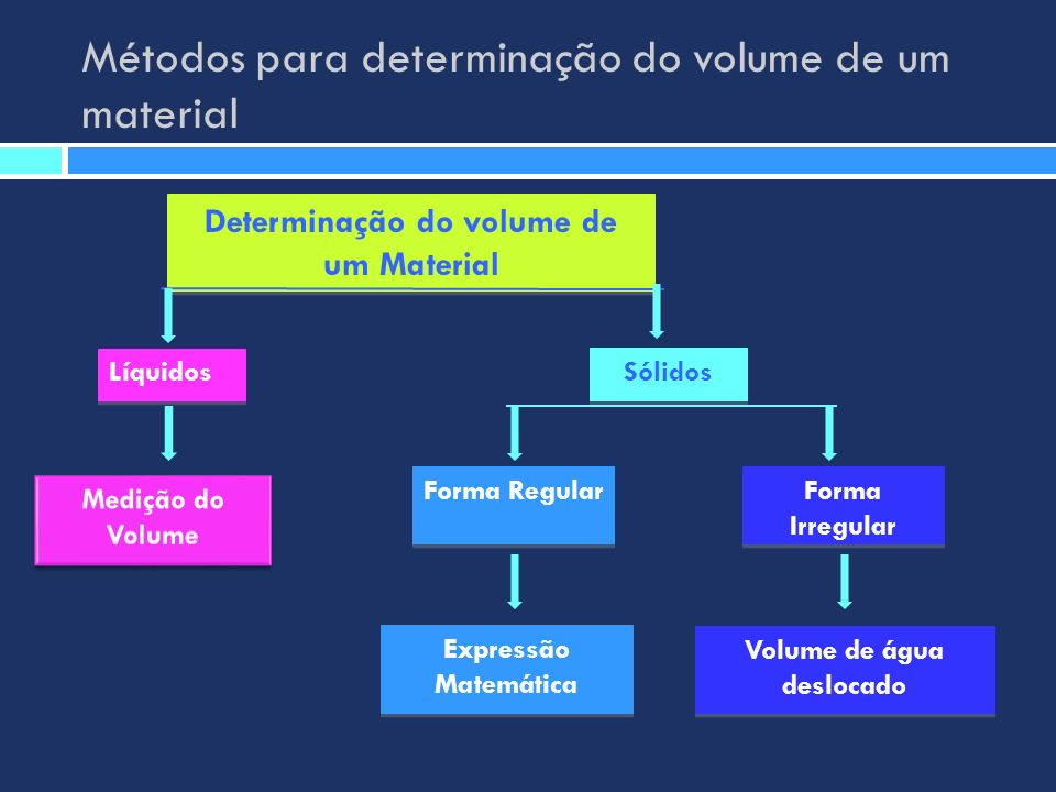 Métodos para determinação do volume de um material