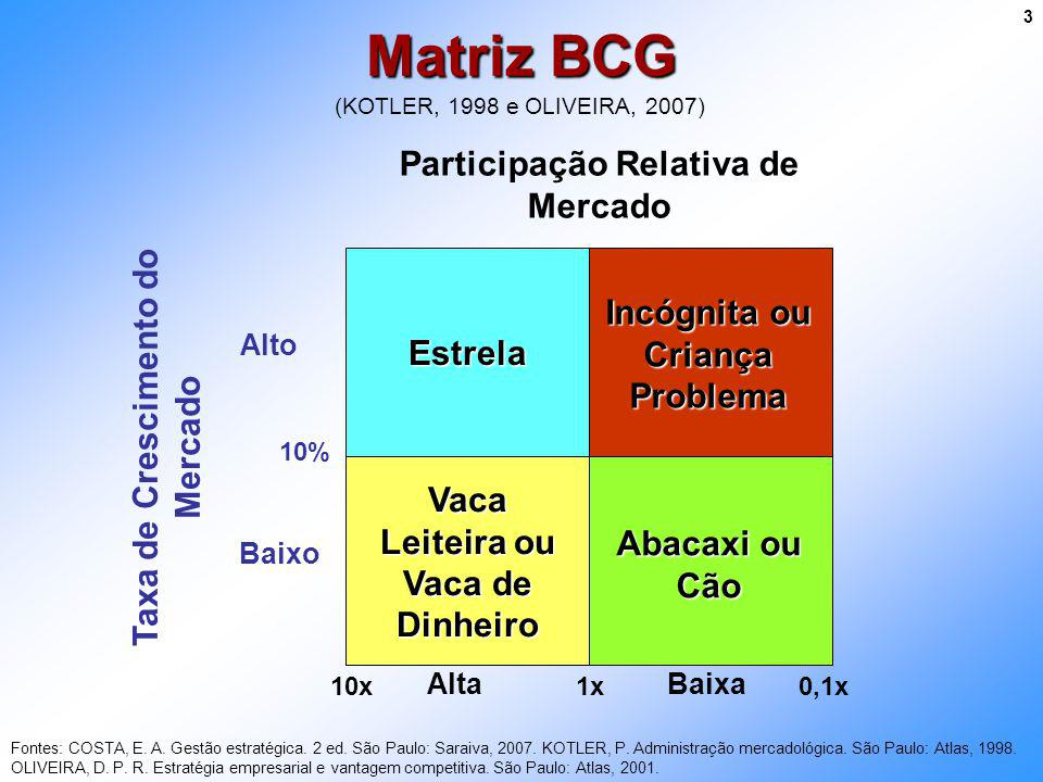 Matriz BCG Participação Relativa de Mercado
