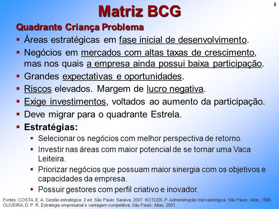 Matriz BCG Quadrante Criança Problema