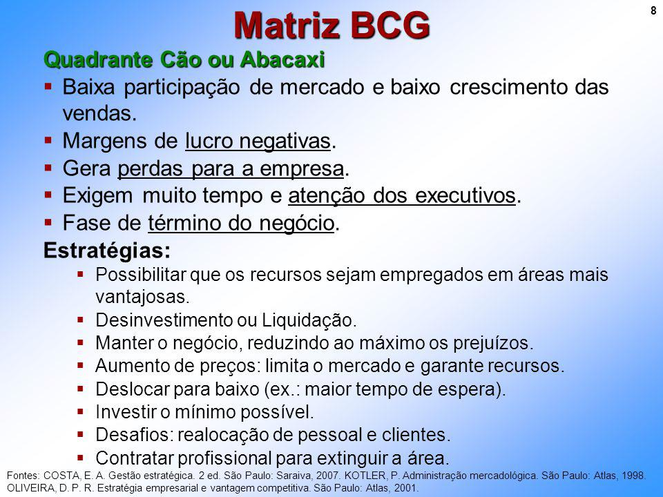 Matriz BCG Quadrante Cão ou Abacaxi