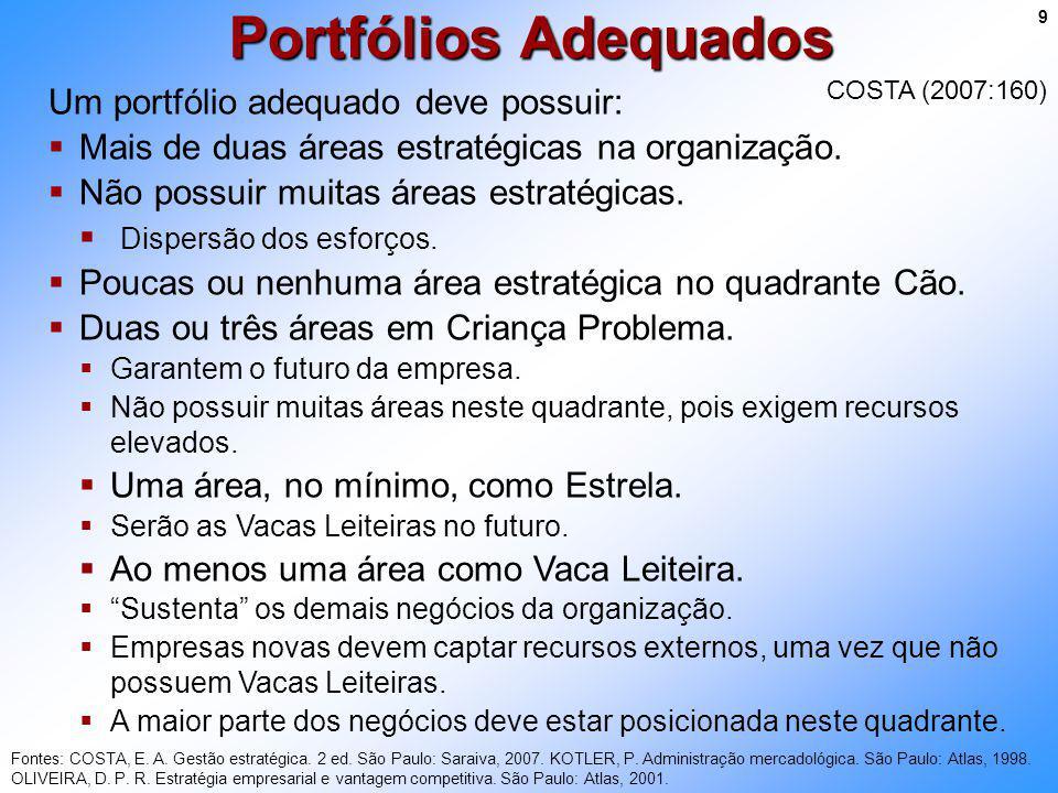 Portfólios Adequados Um portfólio adequado deve possuir: