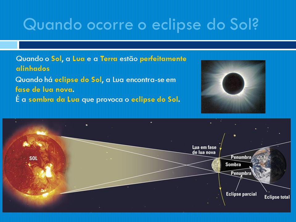 Quando ocorre o eclipse do Sol