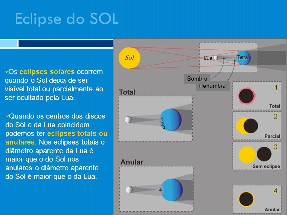 Eclipse do SOL Lua. Terra. Os eclipses solares ocorrem quando o Sol deixa de ser visível total ou parcialmente ao ser ocultado pela Lua.