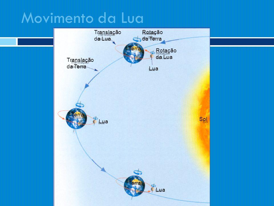 Movimento da Lua Translação da Lua Rotação da Terra Terra