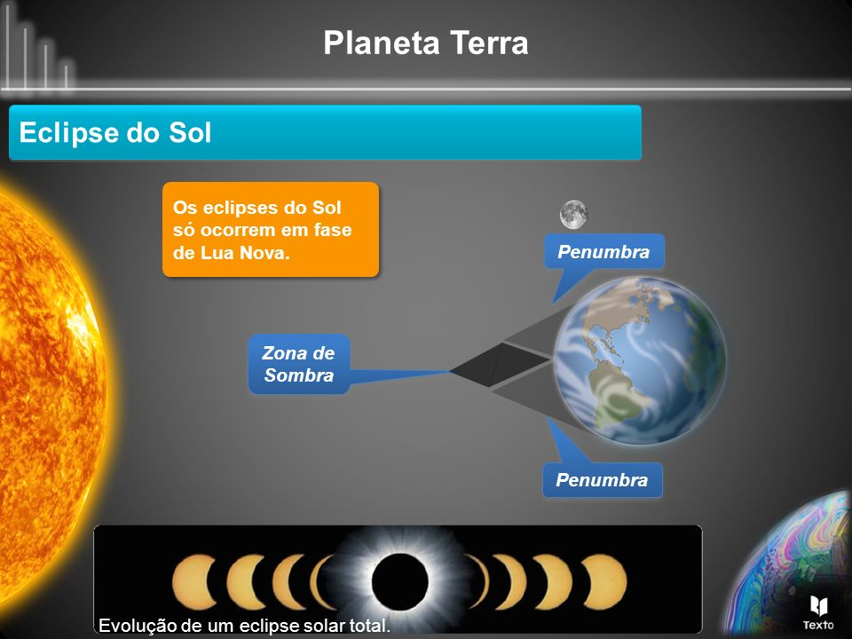 Eclipse do Sol Os eclipses do Sol só ocorrem em fase de Lua Nova.