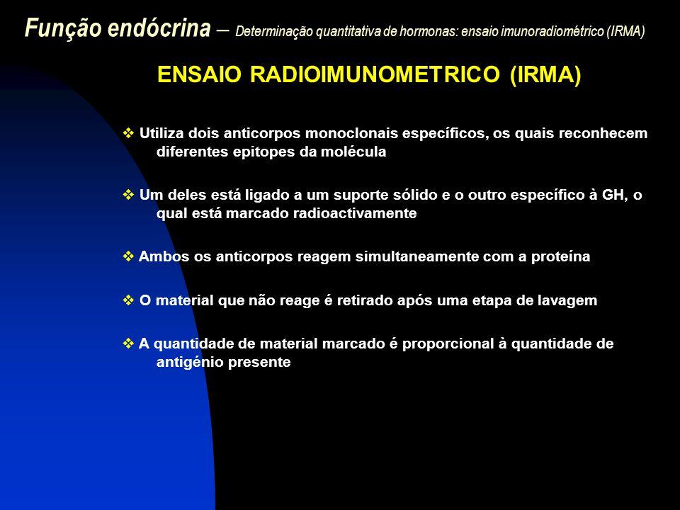 Função endócrina – Determinação quantitativa de hormonas: ensaio imunoradiométrico (IRMA)