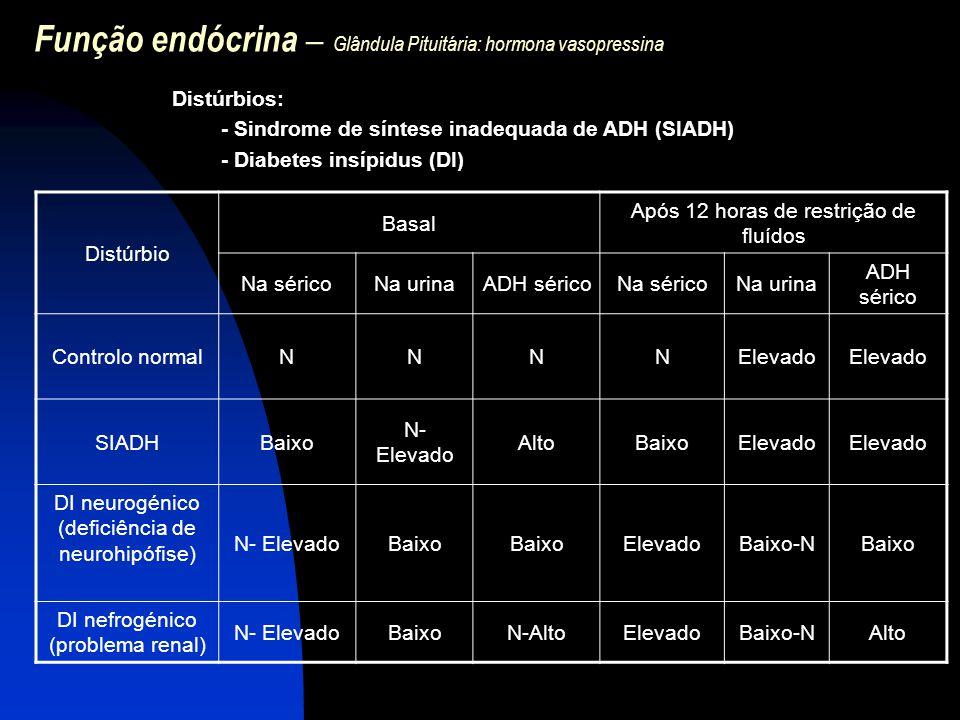 Função endócrina – Glândula Pituitária: hormona vasopressina