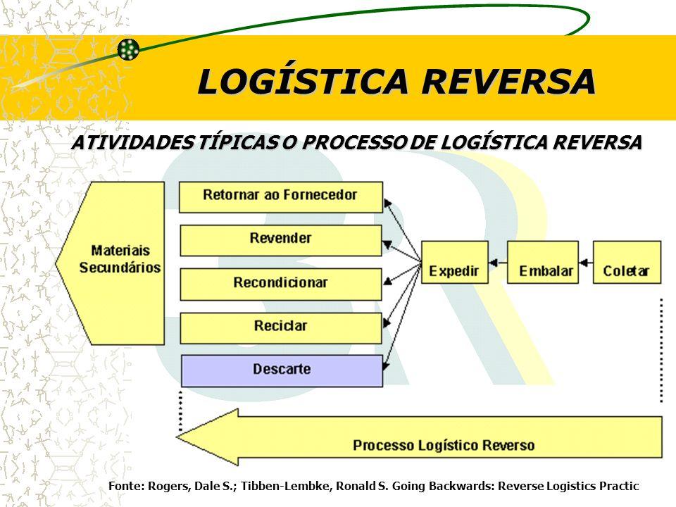 LOGÍSTICA REVERSA ATIVIDADES TÍPICAS O PROCESSO DE LOGÍSTICA REVERSA