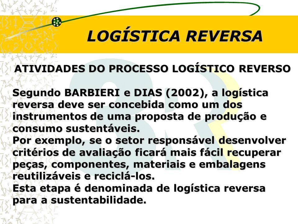 ATIVIDADES DO PROCESSO LOGÍSTICO REVERSO