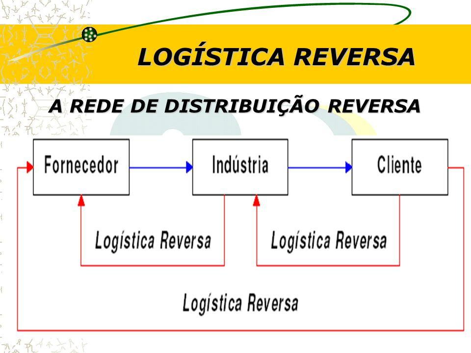 LOGÍSTICA REVERSA A REDE DE DISTRIBUIÇÃO REVERSA