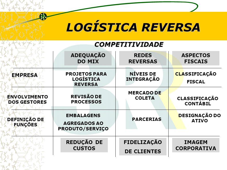 LOGÍSTICA REVERSA COMPETITIVIDADE ADEQUAÇÃO DO MIX REDES REVERSAS