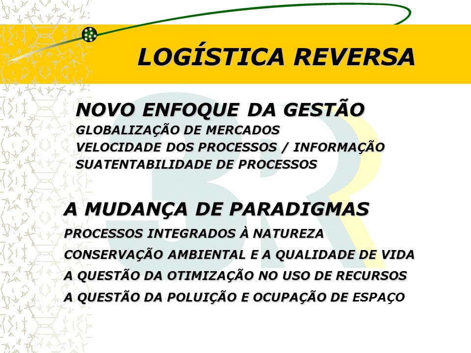 LOGÍSTICA REVERSA NOVO ENFOQUE DA GESTÃO A MUDANÇA DE PARADIGMAS