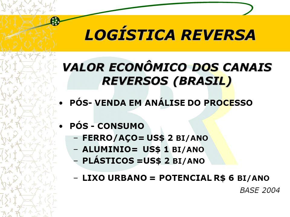 VALOR ECONÔMICO DOS CANAIS REVERSOS (BRASIL)