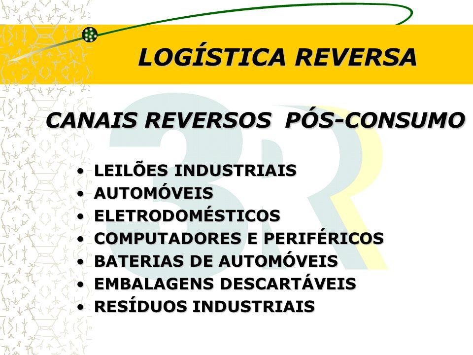 CANAIS REVERSOS PÓS-CONSUMO