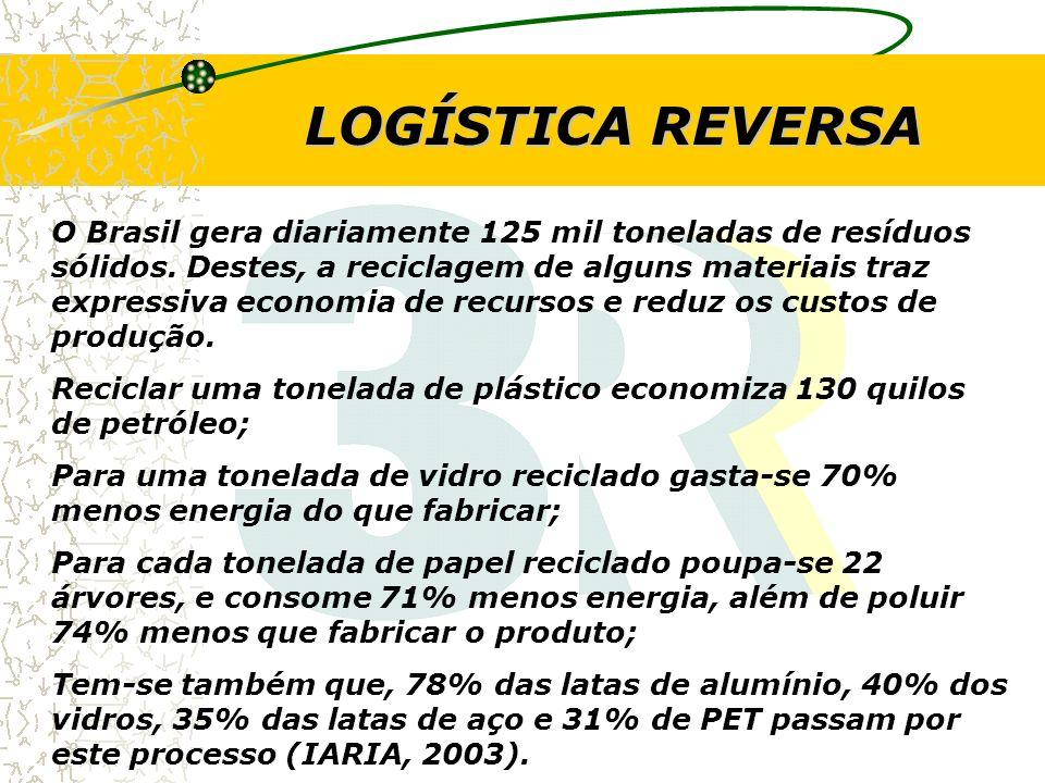 LOGÍSTICA REVERSA