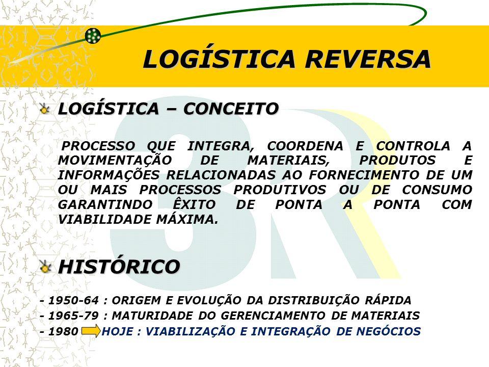 LOGÍSTICA REVERSA HISTÓRICO LOGÍSTICA – CONCEITO