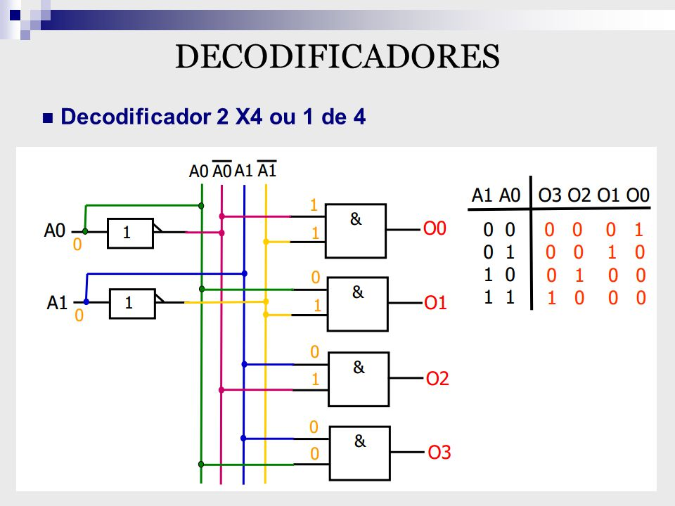 DECODIFICADORES Decodificador 2 X4 ou 1 de 4