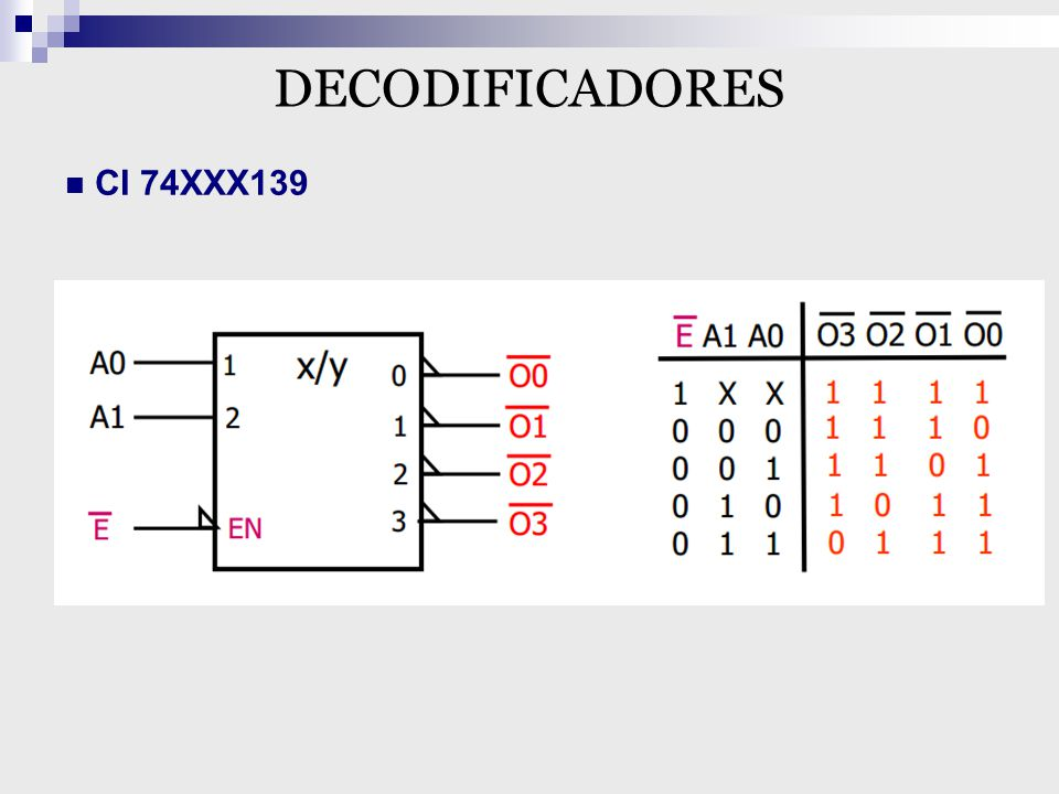 DECODIFICADORES CI 74XXX139