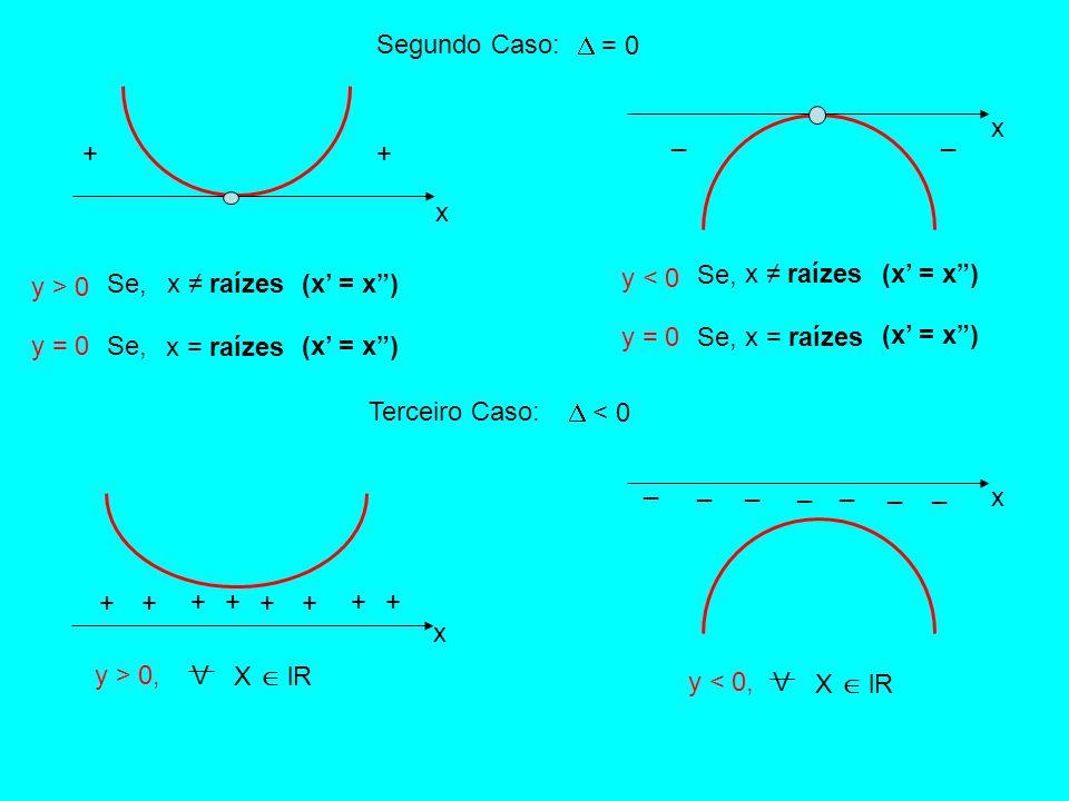 Segundo Caso:  = 0. x. _. _. + + x. Se, x ≠ raízes. (x' = x ) y > 0. Se, x ≠ raízes. (x' = x )